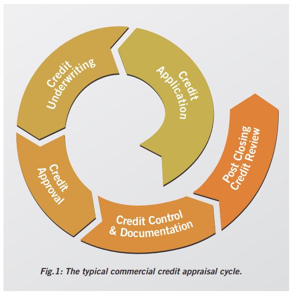 credit appraisal techniques
