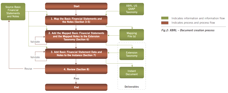 The impact of budgeting process on