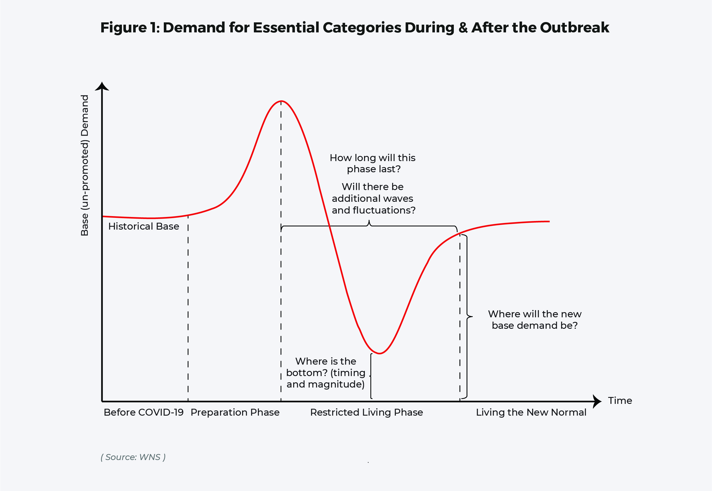 Figure 1: Demand for Essential Categories During & After the Outbreak