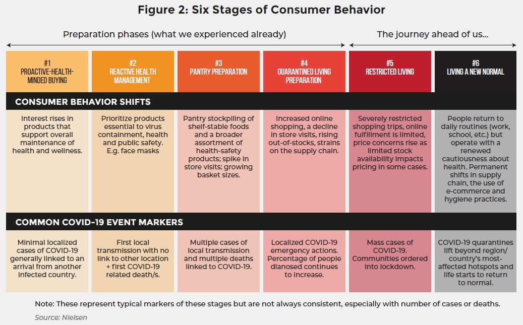 Figure 2: Six Stages of Consumer Behavior