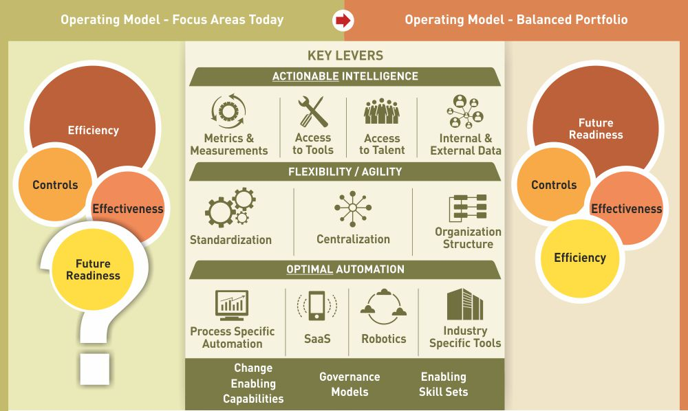 Article : Future-proof Your Target Operating Model by ...
