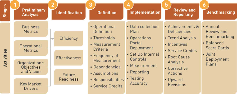 Article future proof your target operating model by embedding the building flexibility and agility through the operating model accmission Images