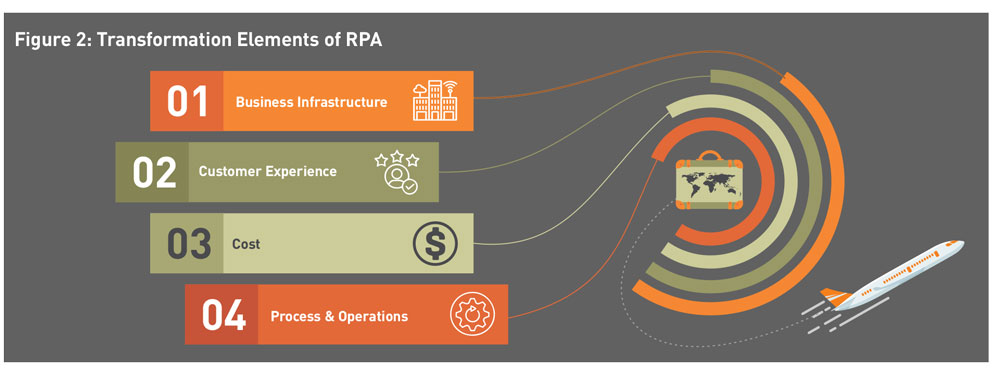 Betting on RPA