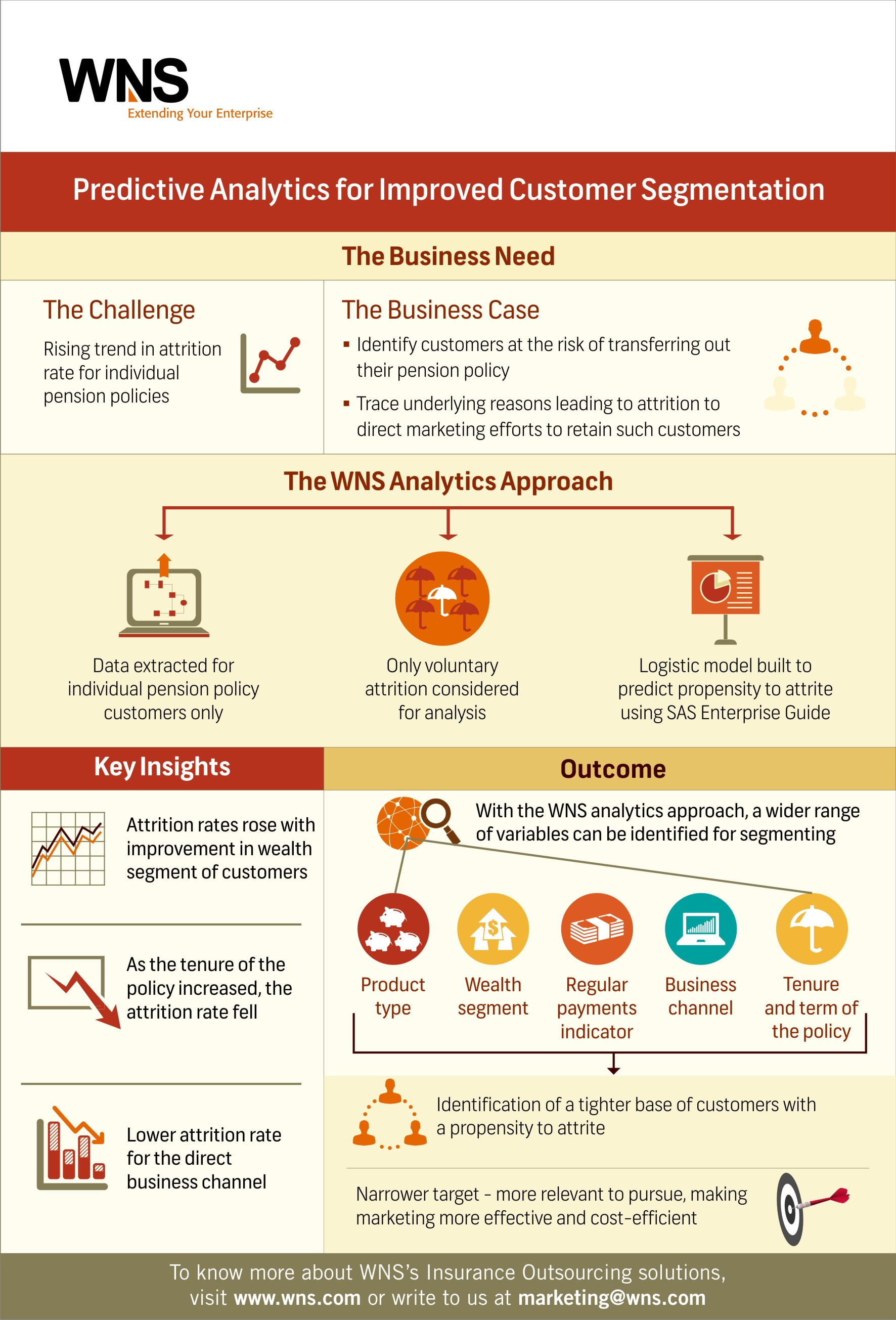 Infographics : Predictive Analytics for Improved Customer