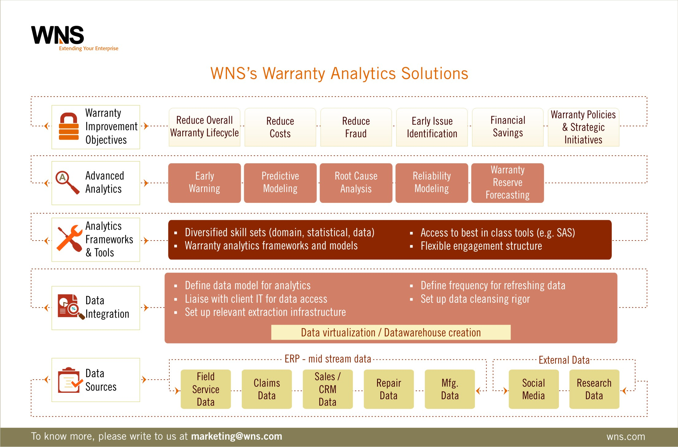WNS's Warranty Analytics Solution
