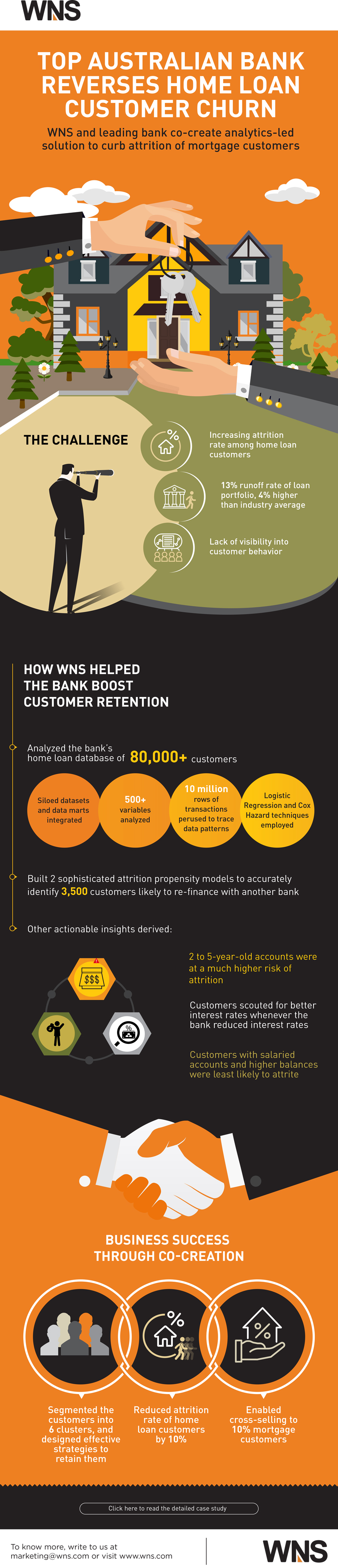 Infographics : Top Australian Bank Reverses Home Loan Customer Churn