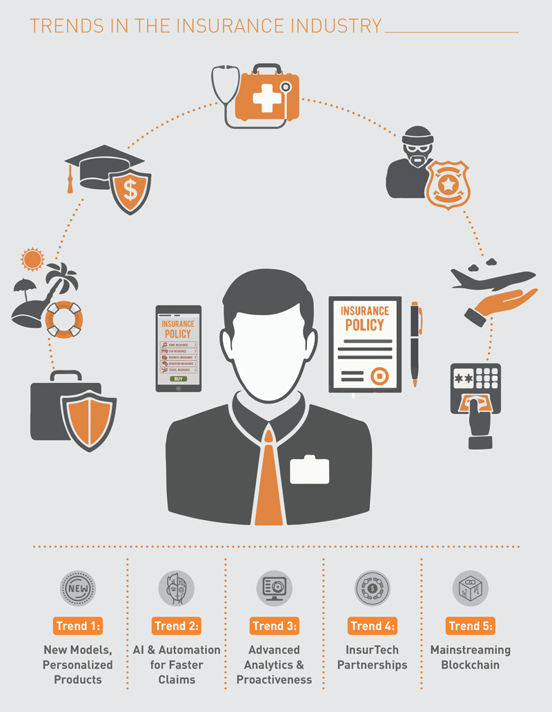 Article : Top 5 Trends in the Insurance Industry