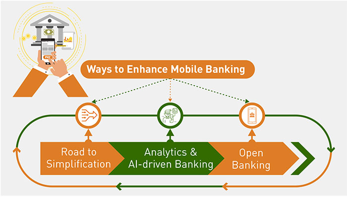 Article : 3 Ways to Improve the Mobile Banking Experience