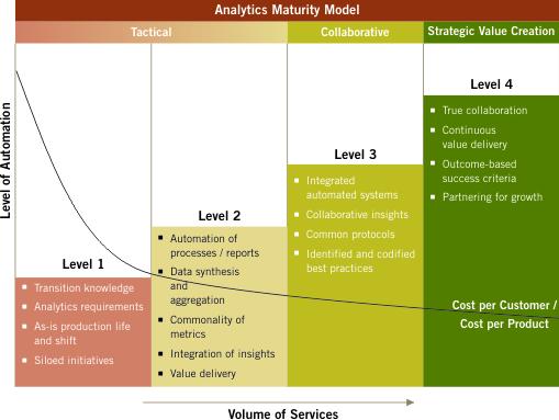 Analytics_Maturity_Curve
