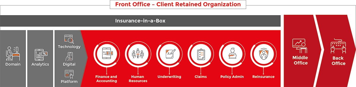 Front Office Client Retained Organization Diagram