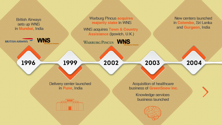 About WNS | Business Process Management | BPM Company