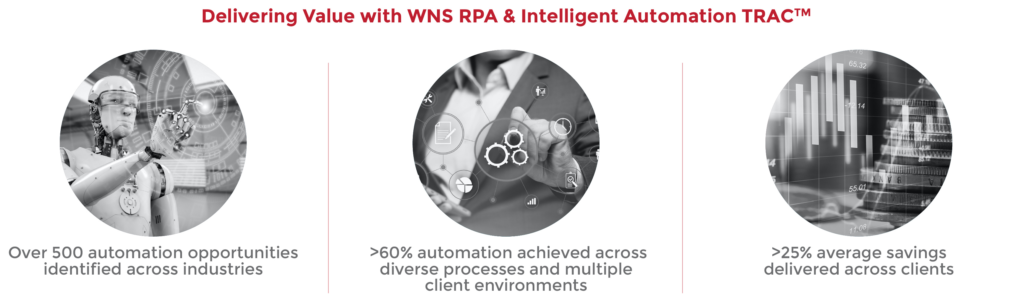 Delivering Value with WNS RPA & Intelligent Automation TRAC™