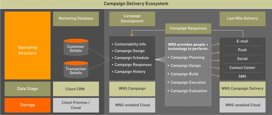 Diagram_Campaign Analytics