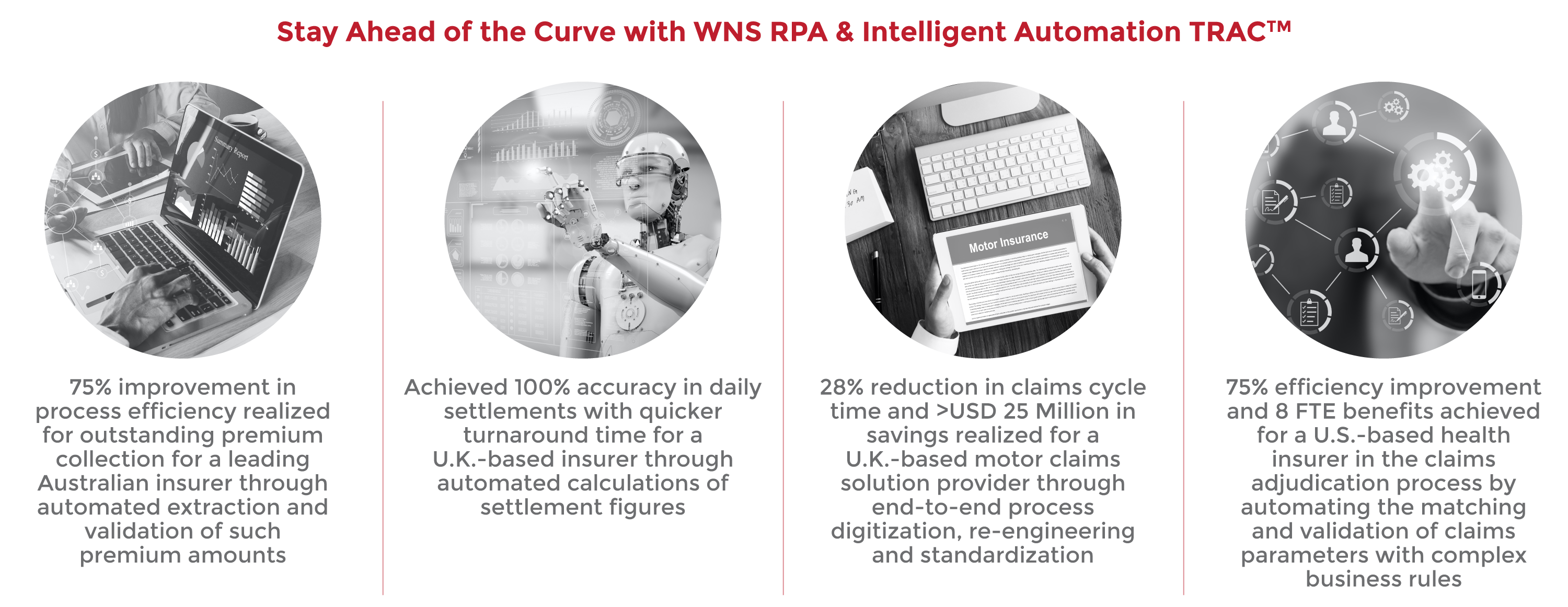 Stay Ahead of the Curve with WNS RPA & Intelligent Automation TRAC™