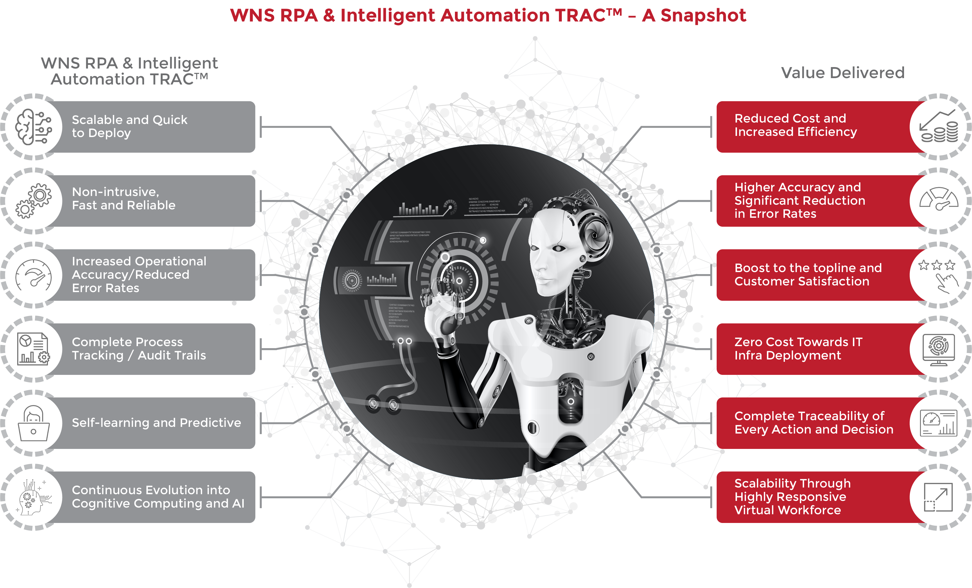 WNS RPA & Intelligent Automation TRAC™ – A Snapshot